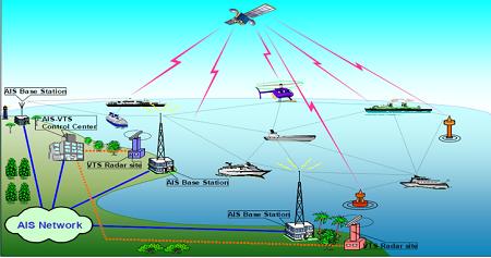 AIS Network & Nodes
