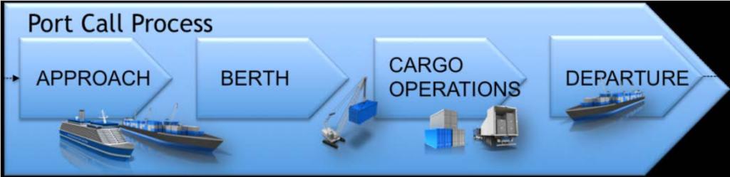 Port Call Process Diagram