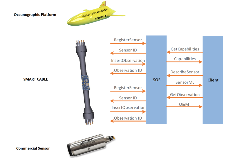 Example of Communication Protocols facilitated by SMART Cable